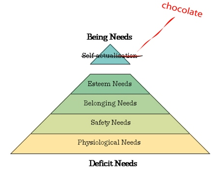 Funny Psychology- Chocolate in Maslovs New Hierarchy